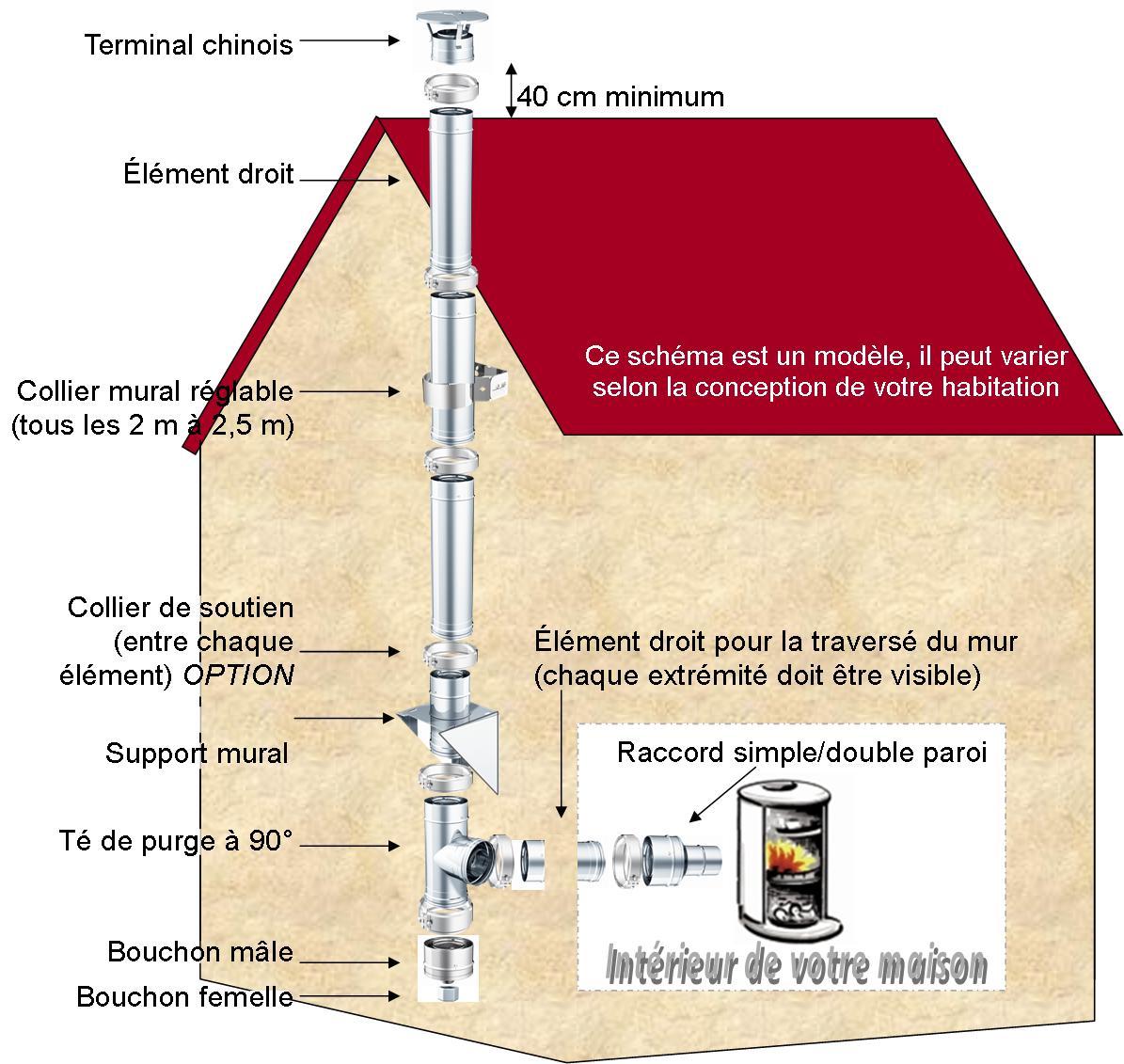 Conduit de chemin e canaux de fum e conduit chemin e for Conduit poele a bois exterieur